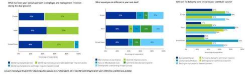 Deloitte Survey Resuts X3-2b