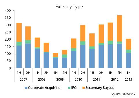 Exits by type