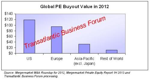 Global PE Market 2012 - TBF