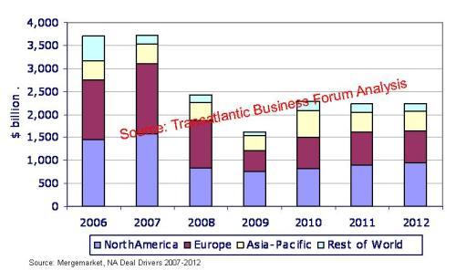 1. Global M&A 2006-2012