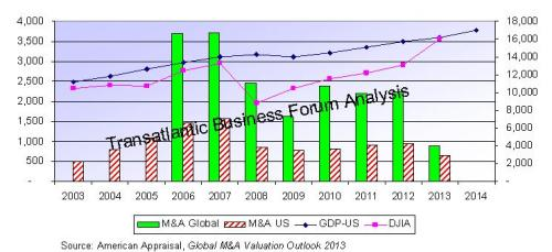 2. US and Global M&A DJIA and GDP