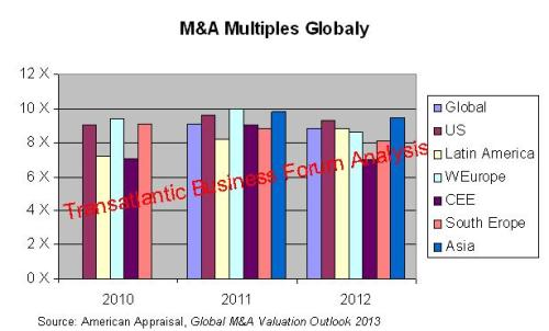 3. M&A Multiples