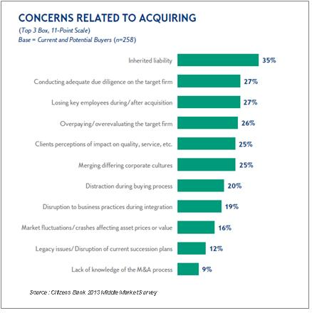 6. Middle Market M&A Issues