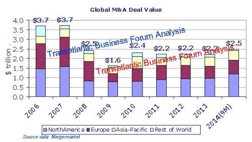 2. Global M&A Value
