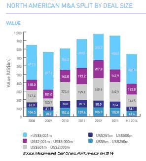 North American M&A Size Split 2008-14