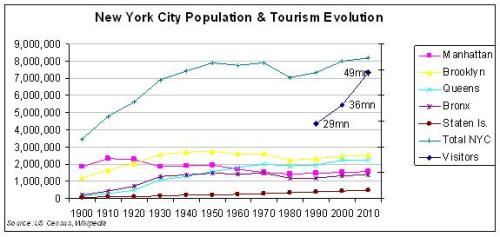 NYC Population and Tourism 1900-2010