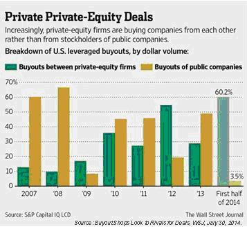 Private Equity Exits-Buyouts 2007-14