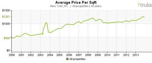 NYC avg price per sq feet 2000-2013
