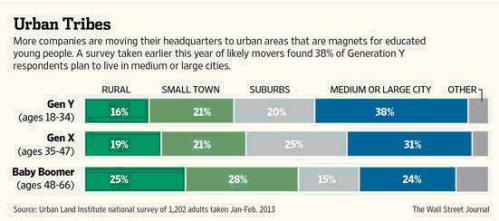 Urban trends by generation