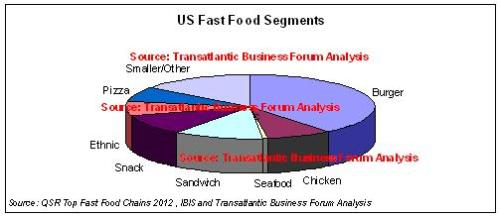 US Fast Food Store Breakdown